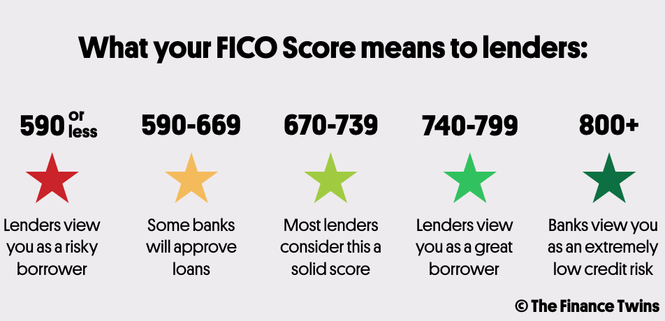 Does Your Credit Score Matter - The Finance Twins