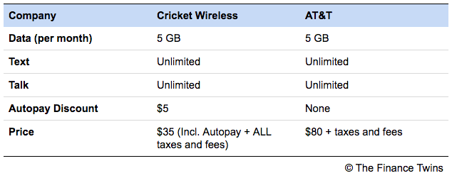 Cricket Wireless Review 2019 | How I Saved Thousands On My