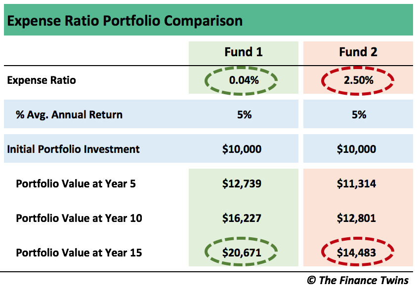 how to pick index funds_The Finance Twins_Expense Ratios