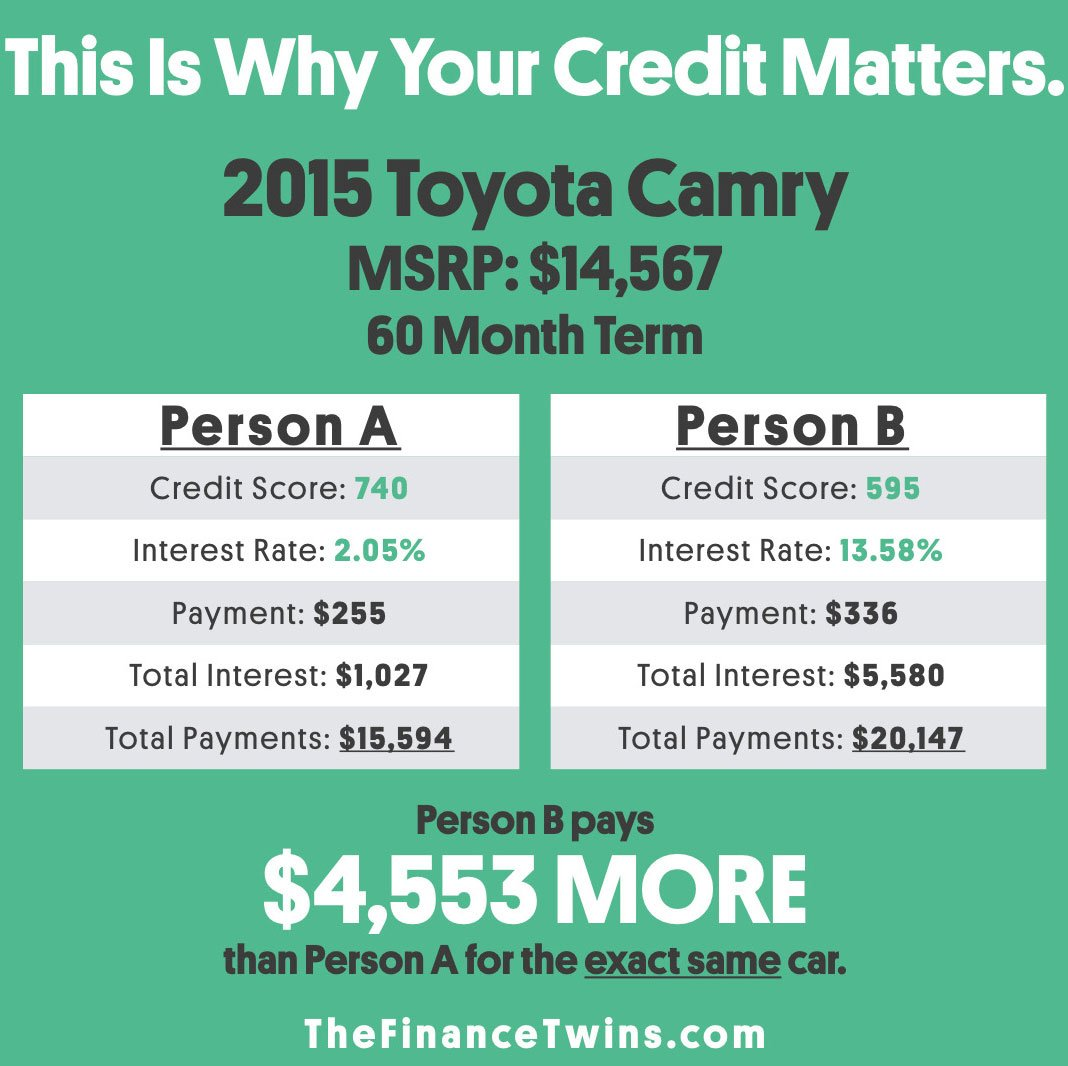 This is why your credit score matters