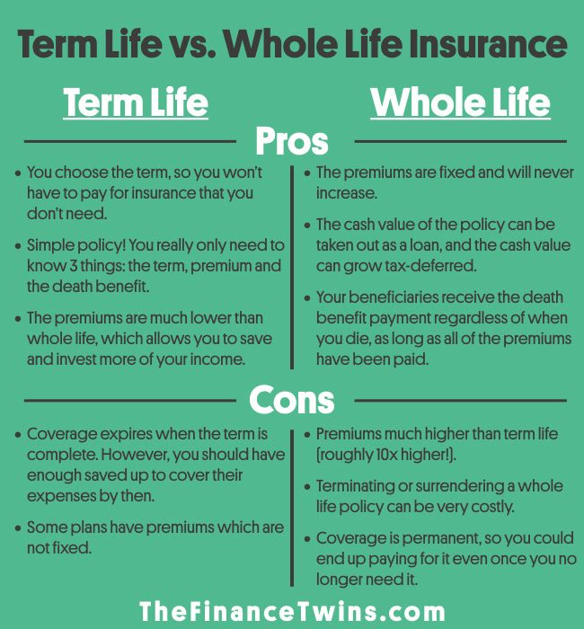 Term Life vs Whole Life Insurance  Which Type Of Life Insurance Is Best?