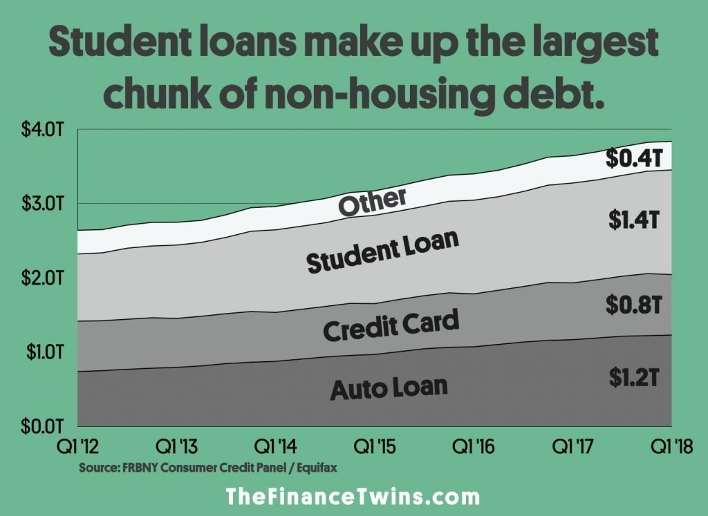 College costs and student loans increasing