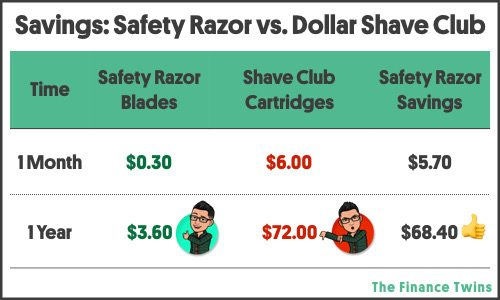 safety razors are the cheapest way to shave