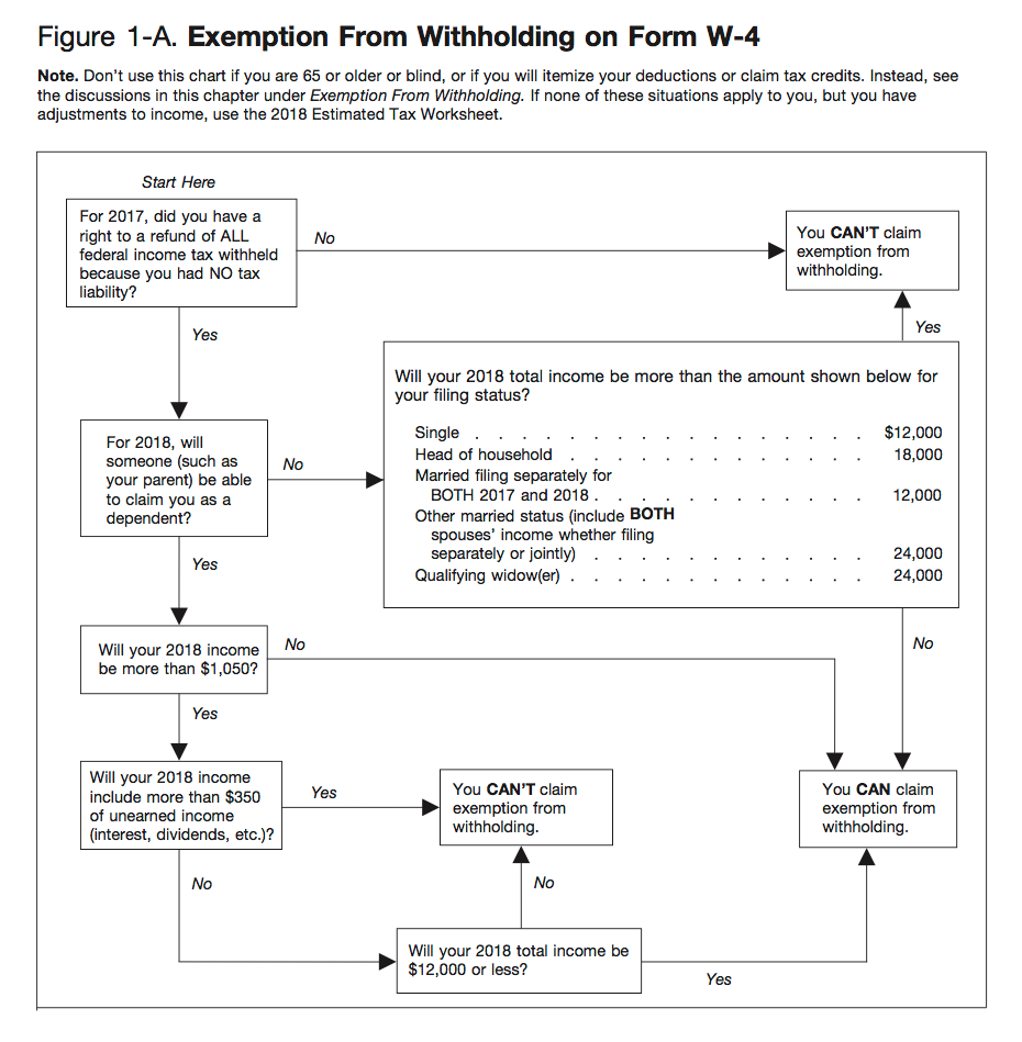2019 W4 Form: How To Fill It Out and What You Need to Know