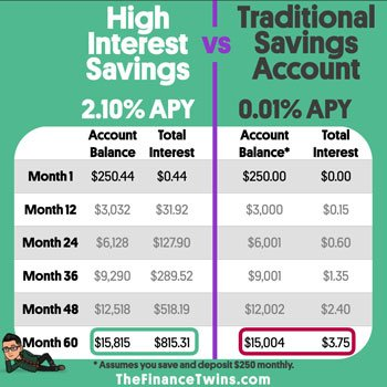 high interest savings account