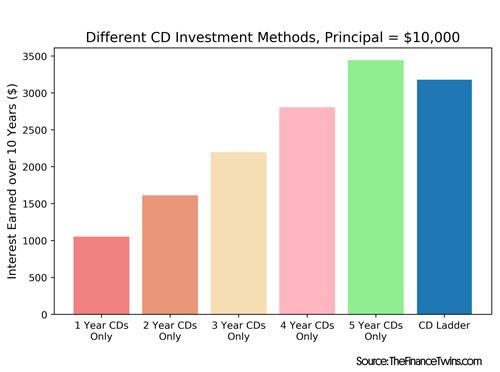 cd ladder vs cd returns comparison
