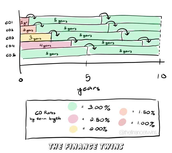 cd ladder rollover illustration